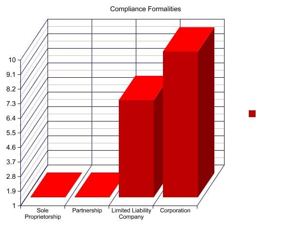 FormalitiesComparisonGraph